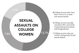 (Courtesey of The Campus Sexual Assault Study from The National Institute of Justice)